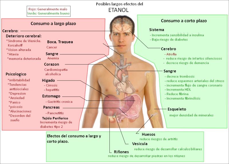 efectos-del-alcohol