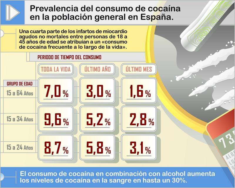 el-consumo-de-cocaina-provoca-infartos