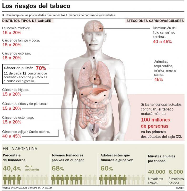 los-riesgos-del-tabaco