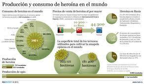 produccion-y-consumo-de-heroina-en-el-mundo
